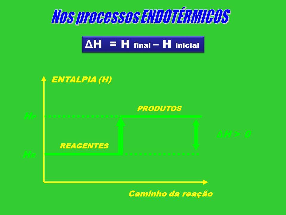 ENTALPIA (H) Caminho da reação REAGENTES PRODUTOS Δ H > 0 Δ H = H final – H inicial HRHR HPHP