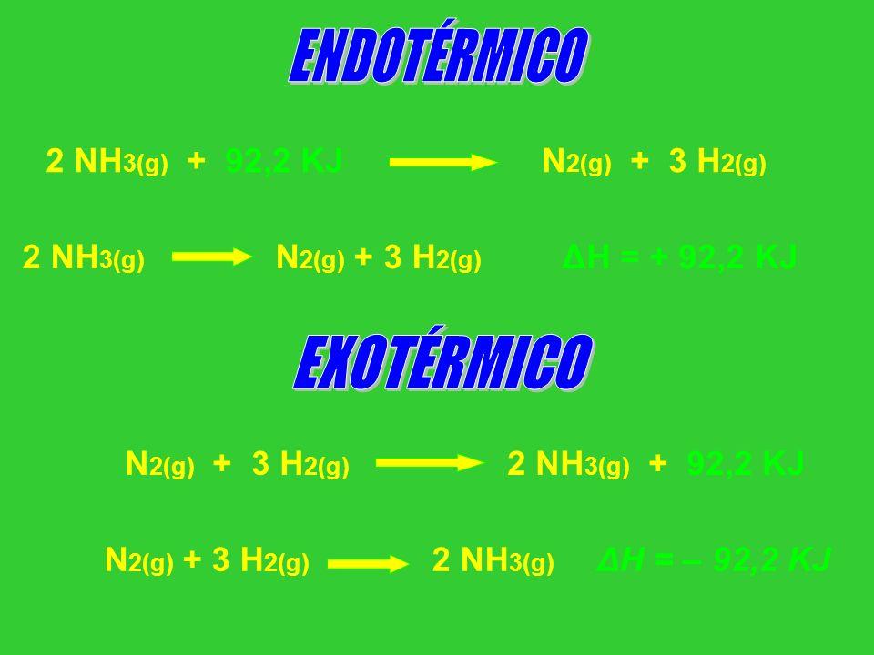2 NH 3(g) + 92,2 KJ N 2(g) + 3 H 2(g) 2 NH 3(g) N 2(g) + 3 H 2(g) ΔH = + 92,2 KJ N 2(g) + 3 H 2(g) 2 NH 3(g) + 92,2 KJ N 2(g) + 3 H 2(g) 2 NH 3(g) ΔH