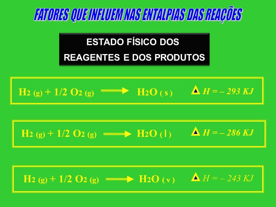 ESTADO FÍSICO DOS REAGENTES E DOS PRODUTOS ESTADO FÍSICO DOS REAGENTES E DOS PRODUTOS H 2 (g) + 1/2 O 2 (g) H 2 O ( s ) H = – 293 KJ H 2 (g) + 1/2 O 2
