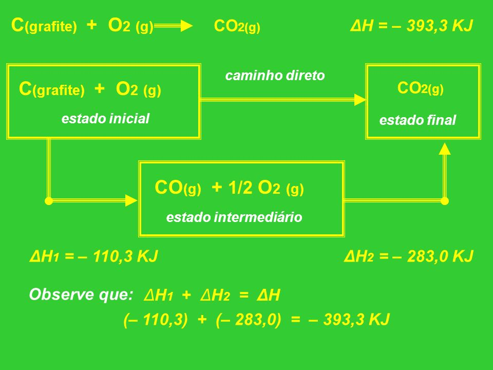 C (grafite) + O 2 (g) CO 2(g) ΔH = – 393,3 KJ C (grafite) + O 2 (g) ΔH 2 = – 283,0 KJ caminho direto CO 2(g) ΔH 1 = – 110,3 KJ estado inicial estado f