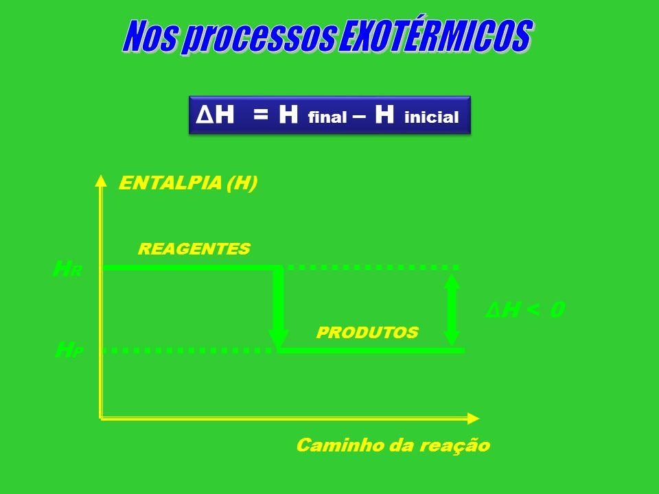 ENTALPIA (H) Caminho da reação REAGENTES PRODUTOS Δ H < 0 Δ H = H final – H inicial HRHR HPHP