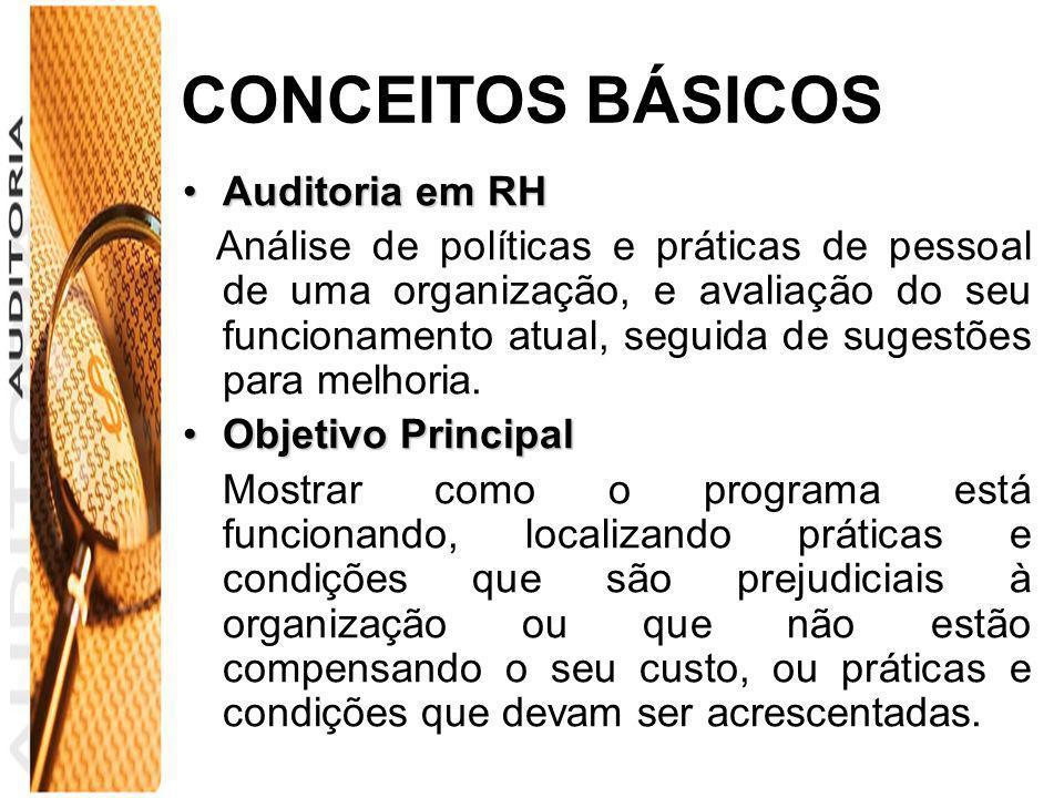 CONCEITOS BÁSICOS Auditoria em RHAuditoria em RH Análise de políticas e práticas de pessoal de uma organização, e avaliação do seu funcionamento atual