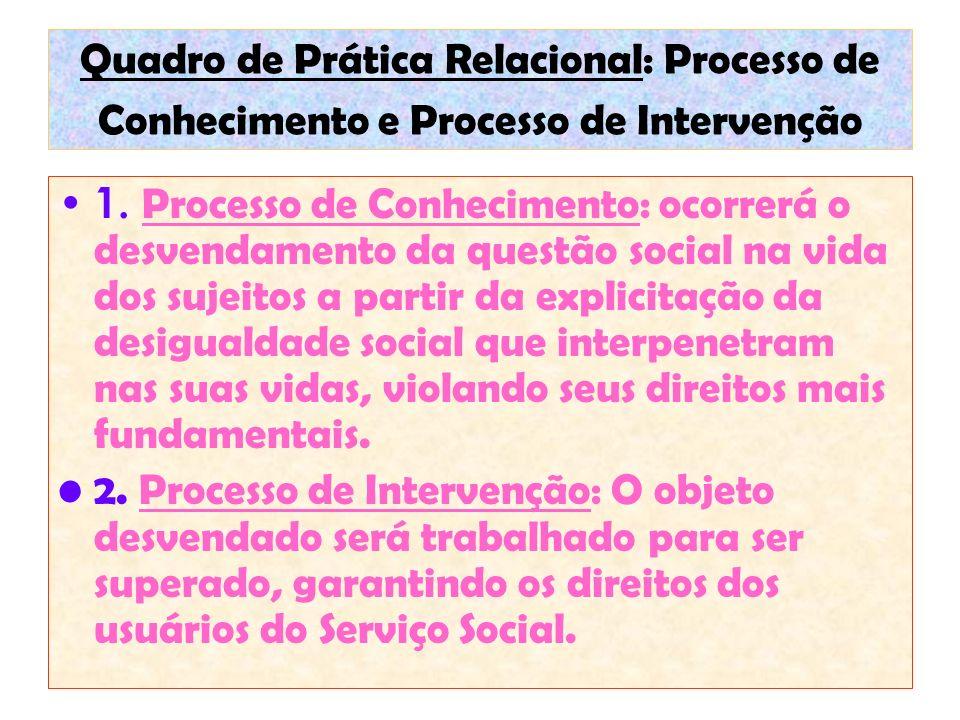 Quadro de Prática Relacional: Processo de Conhecimento e Processo de Intervenção 1. Processo de Conhecimento: ocorrerá o desvendamento da questão soci