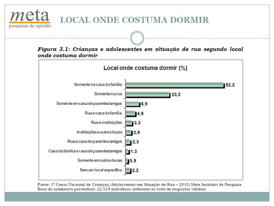 LOCAL ONDE COSTUMA DORMIR