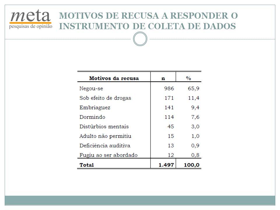 DISTRIBUIÇÃO POR ESTADO Fonte: 1º Censo Nacional de Crianças/Adolescentes em Situação de Rua – 2010/Meta Instituto de Pesquisa DADOS DO CENSO- Base de estimativa percentual: 23.973