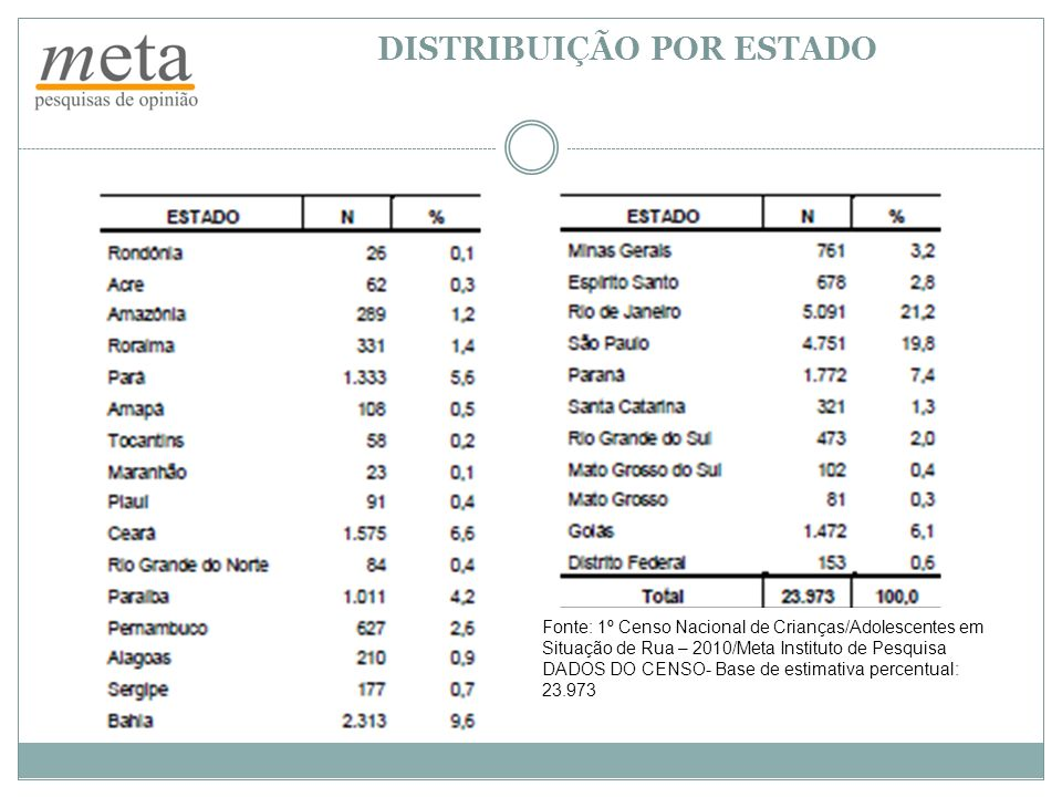 MOTIVOS PARA O TRABALHO EM ESPAÇOS DE RUA