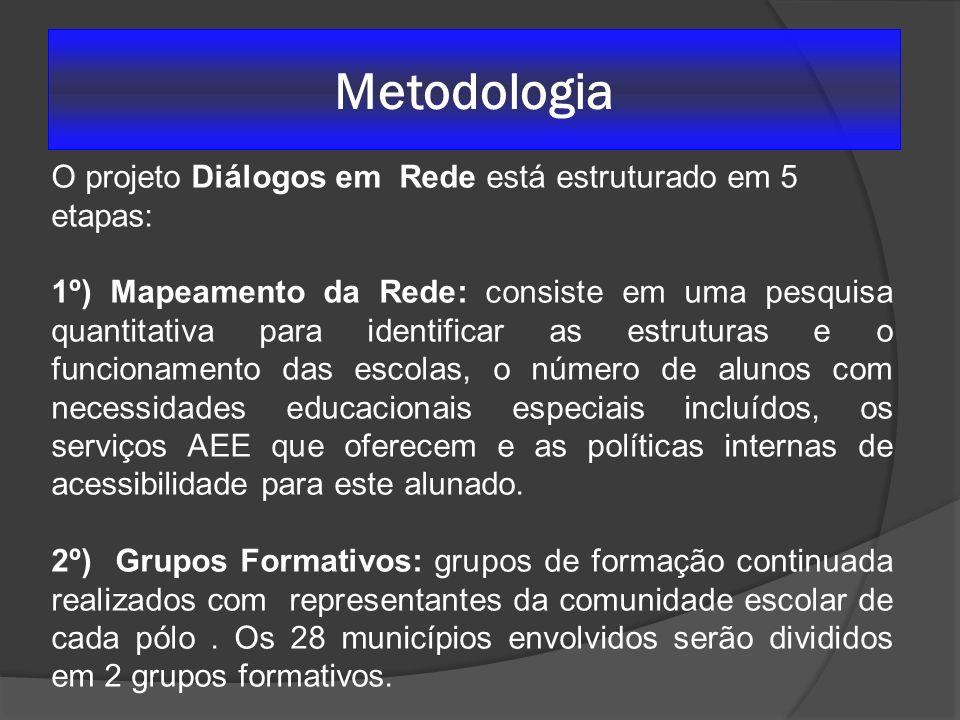 Metodologia O projeto Diálogos em Rede está estruturado em 5 etapas: 1º) Mapeamento da Rede: consiste em uma pesquisa quantitativa para identificar as