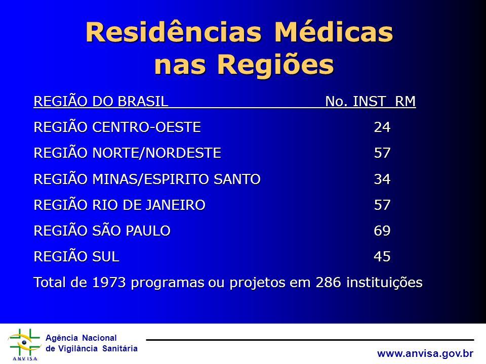 Agência Nacional de Vigilância Sanitária www.anvisa.gov.br Critérios de inclusão de Hospitais Sentinela % ~ Representativo da Região, % da população %
