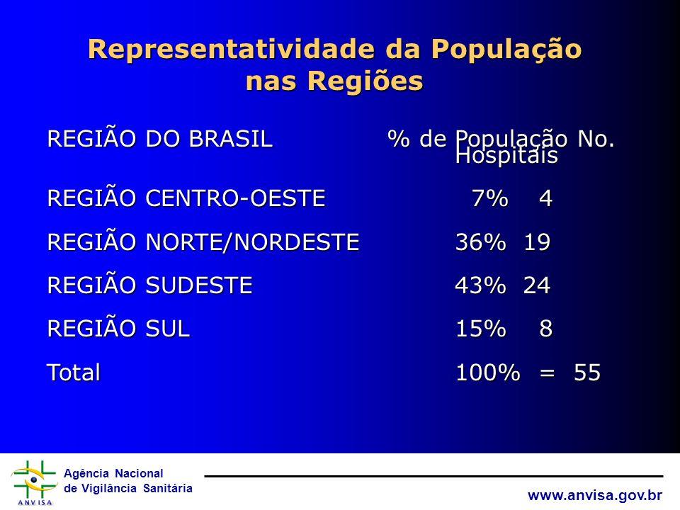 Agência Nacional de Vigilância Sanitária www.anvisa.gov.br Residências Médicas nas Regiões REGIÃO DO BRASILNo. INST_RM REGIÃO CENTRO-OESTE 24 REGIÃO N