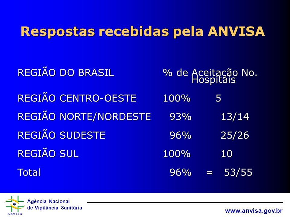Agência Nacional de Vigilância Sanitária www.anvisa.gov.br Representatividade da População nas Regiões REGIÃO DO BRASIL% de População No. Hospitais RE