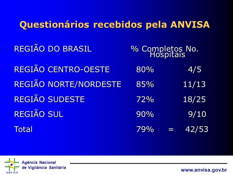 Agência Nacional de Vigilância Sanitária www.anvisa.gov.br Respostas recebidas pela ANVISA REGIÃO DO BRASIL % de Aceitação No. Hospitais REGIÃO CENTRO