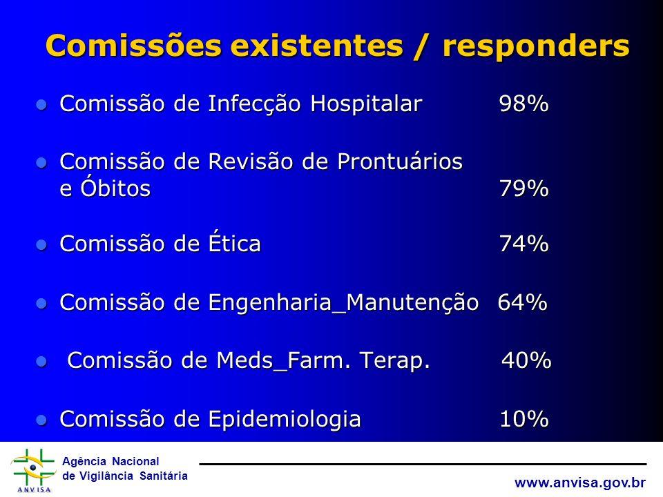 Agência Nacional de Vigilância Sanitária www.anvisa.gov.br Questionários recebidos pela ANVISA REGIÃO DO BRASIL % Completos No. Hospitais REGIÃO CENTR