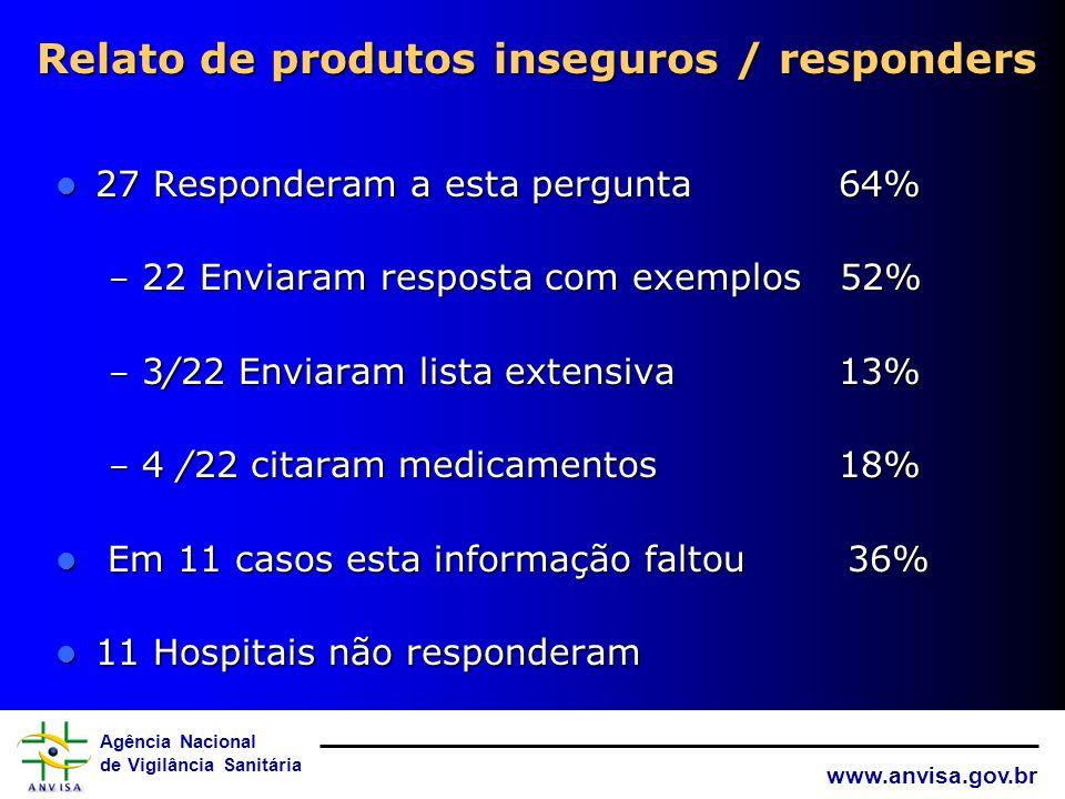 Agência Nacional de Vigilância Sanitária www.anvisa.gov.br Comissões existentes / responders Comissão de Infecção Hospitalar 98% Comissão de Infecção