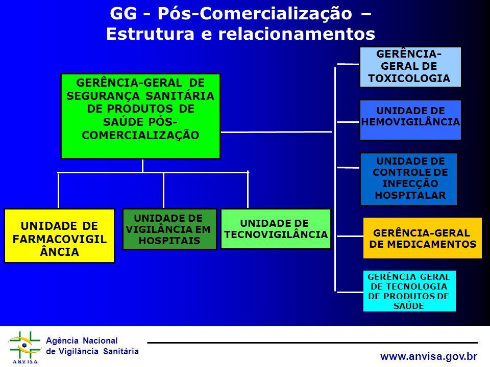 Agência Nacional de Vigilância Sanitária www.anvisa.gov.br GERÊNCIA-GERAL DE SEGURANÇA SANITÁRIA DE PRODUTOS DE SAÚDE PÓS- COMERCIALIZAÇÃO UNIDADE DE FARMACOVIGIL ÂNCIA UNIDADE DE TECNOVIGILÂNCIA UNIDADE DE HEMOVIGILÂNCIA UNIDADE DE CONTROLE DE INFECÇÃO HOSPITALAR GERÊNCIA-GERAL DE MEDICAMENTOS GERÊNCIA-GERAL DE TECNOLOGIA DE PRODUTOS DE SAÚDE GERÊNCIA- GERAL DE TOXICOLOGIA UNIDADE DE VIGILÂNCIA EM HOSPITAIS GG - Pós-Comercialização – Estrutura e relacionamentos