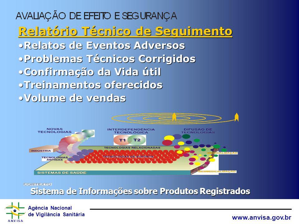 Agência Nacional de Vigilância Sanitária www.anvisa.gov.br Sistema de Informações sobre Produtos Registrados Licitação Avaliação: Compara produtos Com