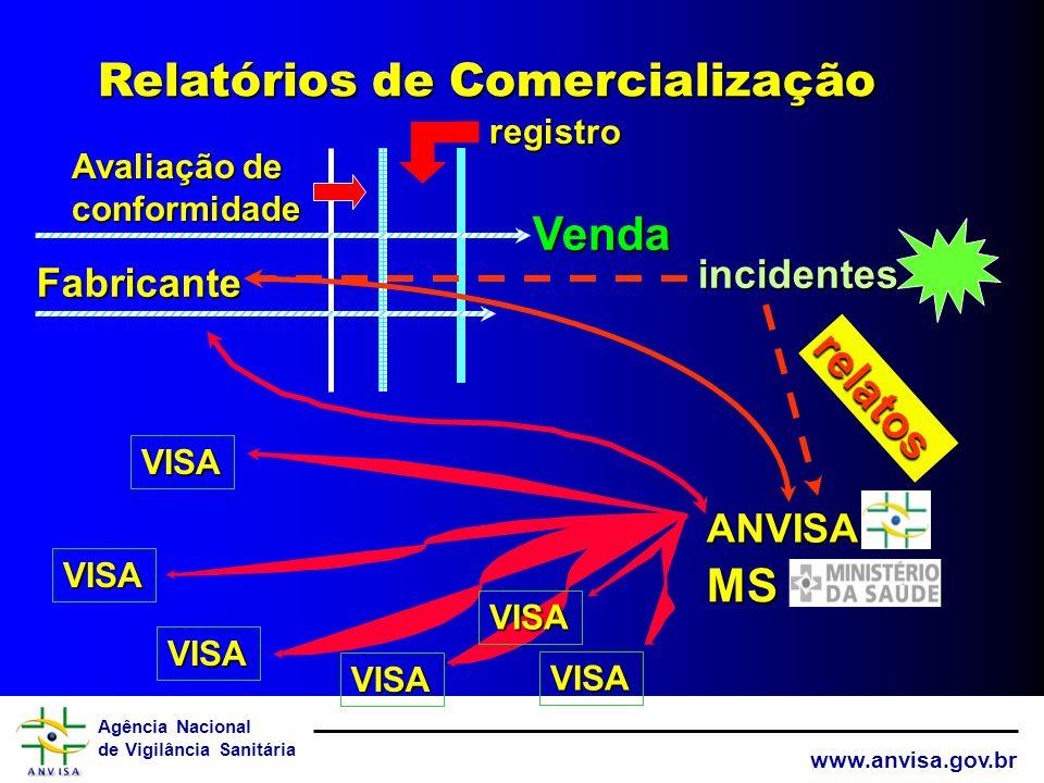 Agência Nacional de Vigilância Sanitária www.anvisa.gov.br EstatísticasEstatísticas ProblemasProblemas ErrosErros FalhasFalhas TecnologiaTecnologia Ev