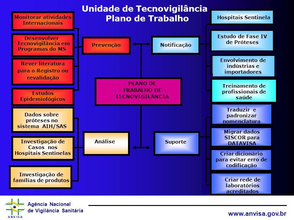 Agência Nacional de Vigilância Sanitária www.anvisa.gov.br Proposta Roteiro de Inspeção de Boas Práticas de Tecnovigilância ViSAs: TÓPICOS em VOTAçÃO 1.