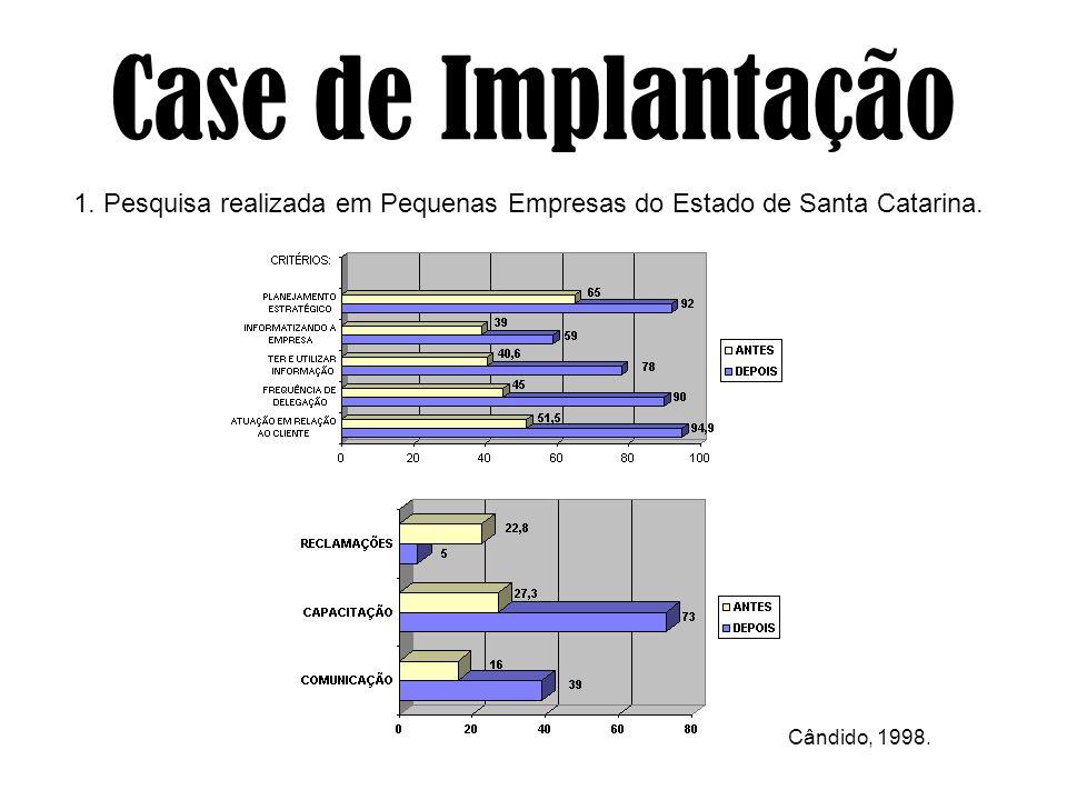 Case de Implantação 1. Pesquisa realizada em Pequenas Empresas do Estado de Santa Catarina. Cândido, 1998.