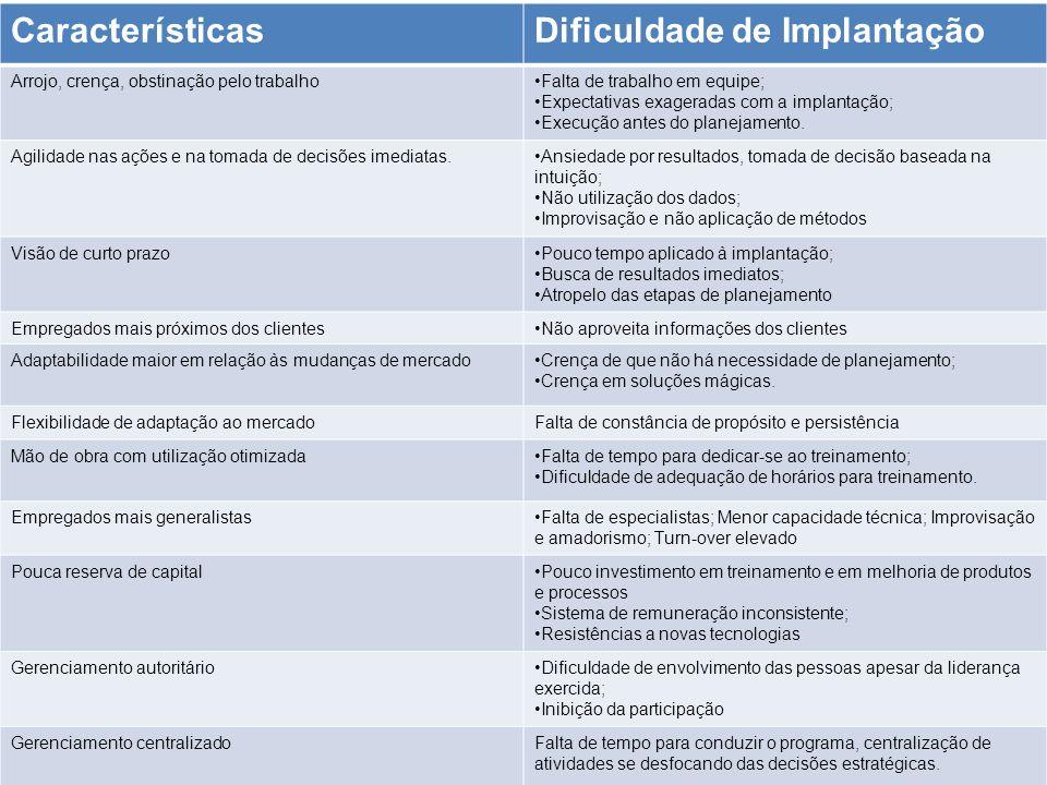 Dificuldades encontradas na implantação do modelo de qualidade pelas empresas do Estado de Santa Catarina. CaracterísticasDificuldade de Implantação A