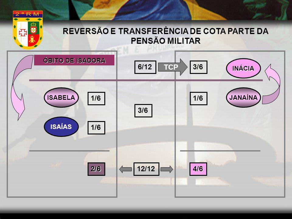 REVERSÃO E TRANSFERÊNCIA DE COTA PARTE DA PENSÃO MILITAR INÁCIA ISABELA ISAÍAS JANAÍNA 1/6 3/6 1/6 2/64/6 6/12 3/6 12/12 TCP ÓBITO DE ISADORA