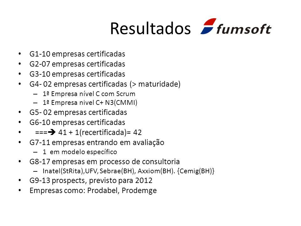 Resultados G1-10 empresas certificadas G2-07 empresas certificadas G3-10 empresas certificadas G4- 02 empresas certificadas (> maturidade) – 1ª Empresa nível C com Scrum – 1ª Empresa nivel C+ N3(CMMI) G5- 02 empresas certificadas G6-10 empresas certificadas === 41 + 1(recertificada)= 42 G7-11 empresas entrando em avaliação – 1 em modelo específico G8-17 empresas em processo de consultoria – Inatel(StRita),UFV, Sebrae(BH), Axxiom(BH).