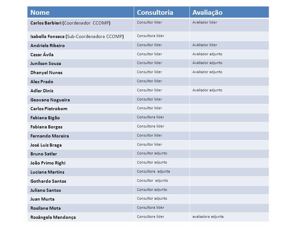NomeConsultoriaAvaliação Carlos Barbieri (Coordenador CCOMP) Consultor líderAvaliador líder Isabella Fonseca (Sub-Coordenadora CCOMP) Consultora líder