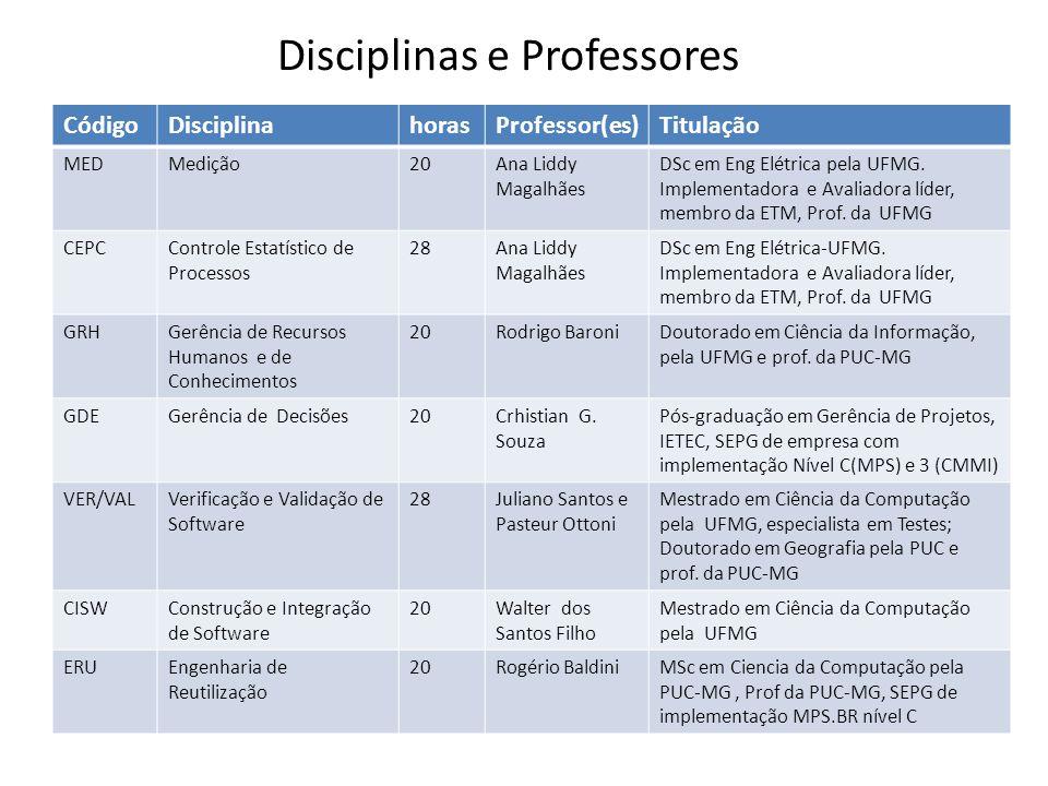 CódigoDisciplinahorasProfessor(es)Titulação MEDMedição20Ana Liddy Magalhães DSc em Eng Elétrica pela UFMG.