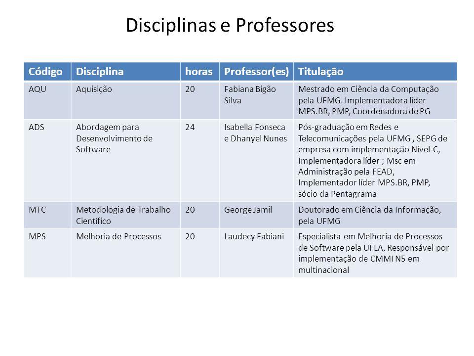 CódigoDisciplinahorasProfessor(es)Titulação AQUAquisição20Fabiana Bigão Silva Mestrado em Ciência da Computação pela UFMG.