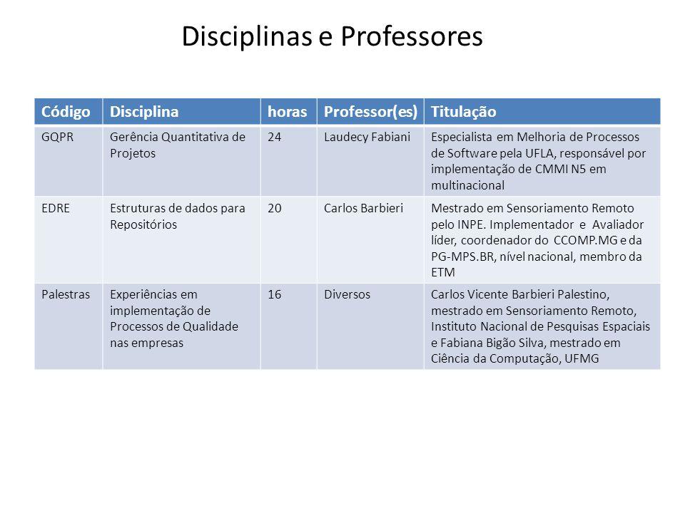 CódigoDisciplinahorasProfessor(es)Titulação GQPRGerência Quantitativa de Projetos 24Laudecy FabianiEspecialista em Melhoria de Processos de Software p