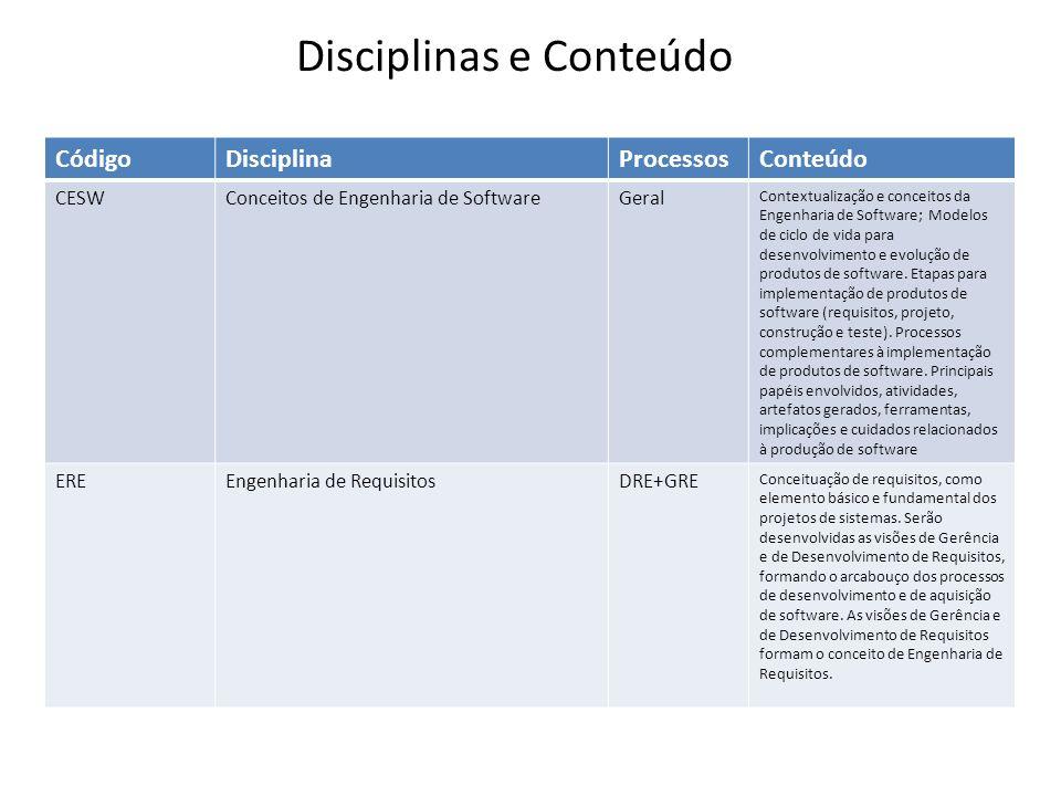 Disciplinas e Conteúdo CódigoDisciplinaProcessosConteúdo CESWConceitos de Engenharia de SoftwareGeral Contextualização e conceitos da Engenharia de Software; Modelos de ciclo de vida para desenvolvimento e evolução de produtos de software.