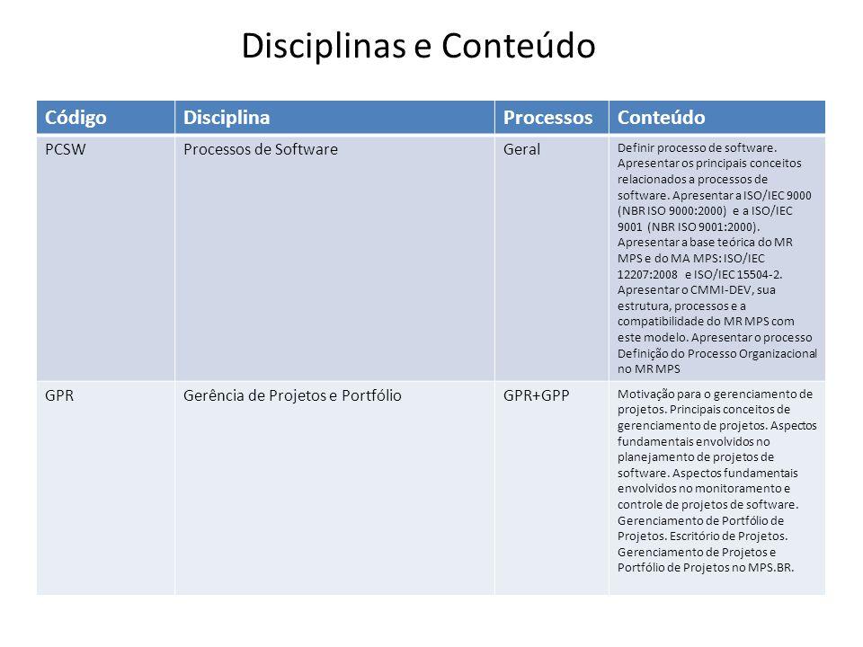 Disciplinas e Conteúdo CódigoDisciplinaProcessosConteúdo PCSWProcessos de SoftwareGeral Definir processo de software. Apresentar os principais conceit