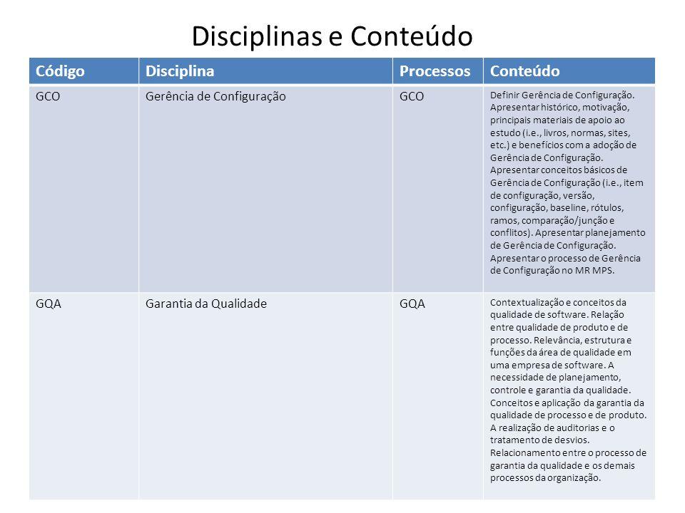 Disciplinas e Conteúdo CódigoDisciplinaProcessosConteúdo GCOGerência de ConfiguraçãoGCO Definir Gerência de Configuração. Apresentar histórico, motiva