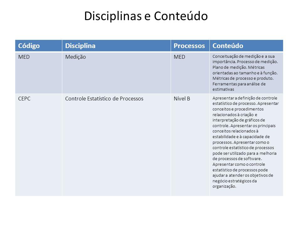 CódigoDisciplinaProcessosConteúdo MEDMediçãoMED Conceituação de medição e a sua importância. Processo de medição. Plano de medição. Métricas orientada