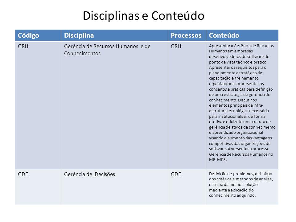 CódigoDisciplinaProcessosConteúdo GRHGerência de Recursos Humanos e de Conhecimentos GRH Apresentar a Gerência de Recursos Humanos em empresas desenvo