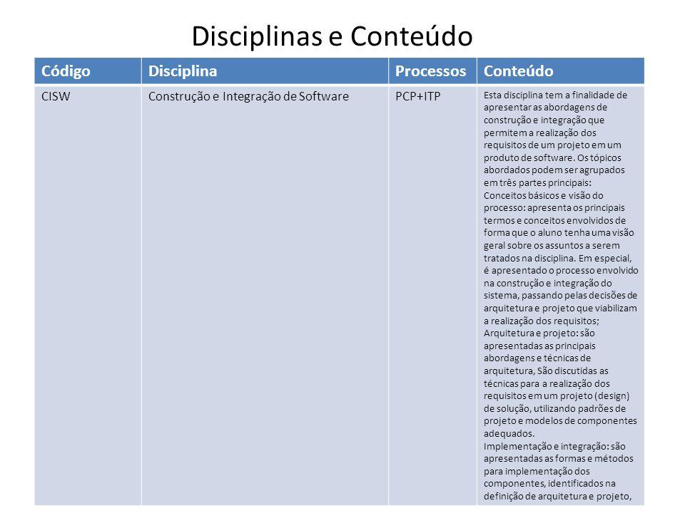 CódigoDisciplinaProcessosConteúdo CISWConstrução e Integração de SoftwarePCP+ITP Esta disciplina tem a finalidade de apresentar as abordagens de construção e integração que permitem a realização dos requisitos de um projeto em um produto de software.