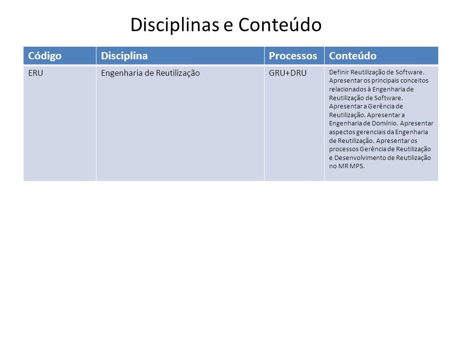 CódigoDisciplinaProcessosConteúdo ERUEngenharia de ReutilizaçãoGRU+DRU Definir Reutilização de Software. Apresentar os principais conceitos relacionad