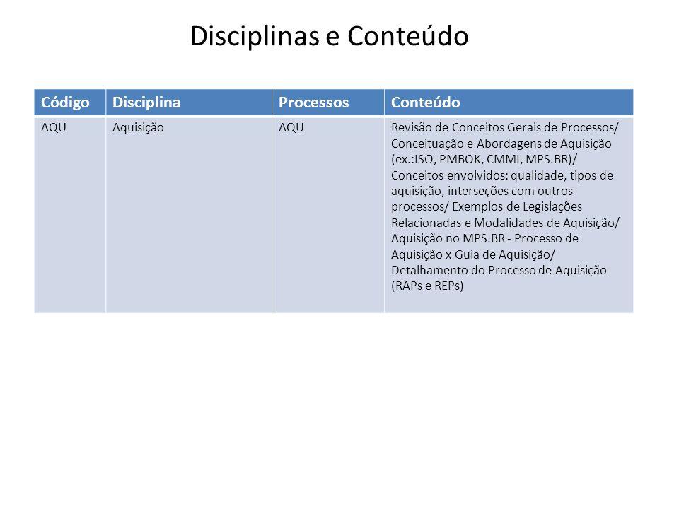 CódigoDisciplinaProcessosConteúdo AQUAquisiçãoAQURevisão de Conceitos Gerais de Processos/ Conceituação e Abordagens de Aquisição (ex.:ISO, PMBOK, CMMI, MPS.BR)/ Conceitos envolvidos: qualidade, tipos de aquisição, interseções com outros processos/ Exemplos de Legislações Relacionadas e Modalidades de Aquisição/ Aquisição no MPS.BR - Processo de Aquisição x Guia de Aquisição/ Detalhamento do Processo de Aquisição (RAPs e REPs) Disciplinas e Conteúdo