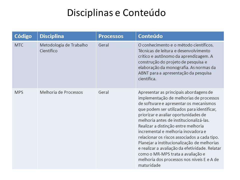 CódigoDisciplinaProcessosConteúdo MTCMetodologia de Trabalho Científico GeralO conhecimento e o método científicos. Técnicas de leitura e desenvolvime