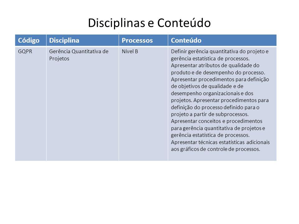 CódigoDisciplinaProcessosConteúdo GQPRGerência Quantitativa de Projetos Nível BDefinir gerência quantitativa do projeto e gerência estatística de processos.