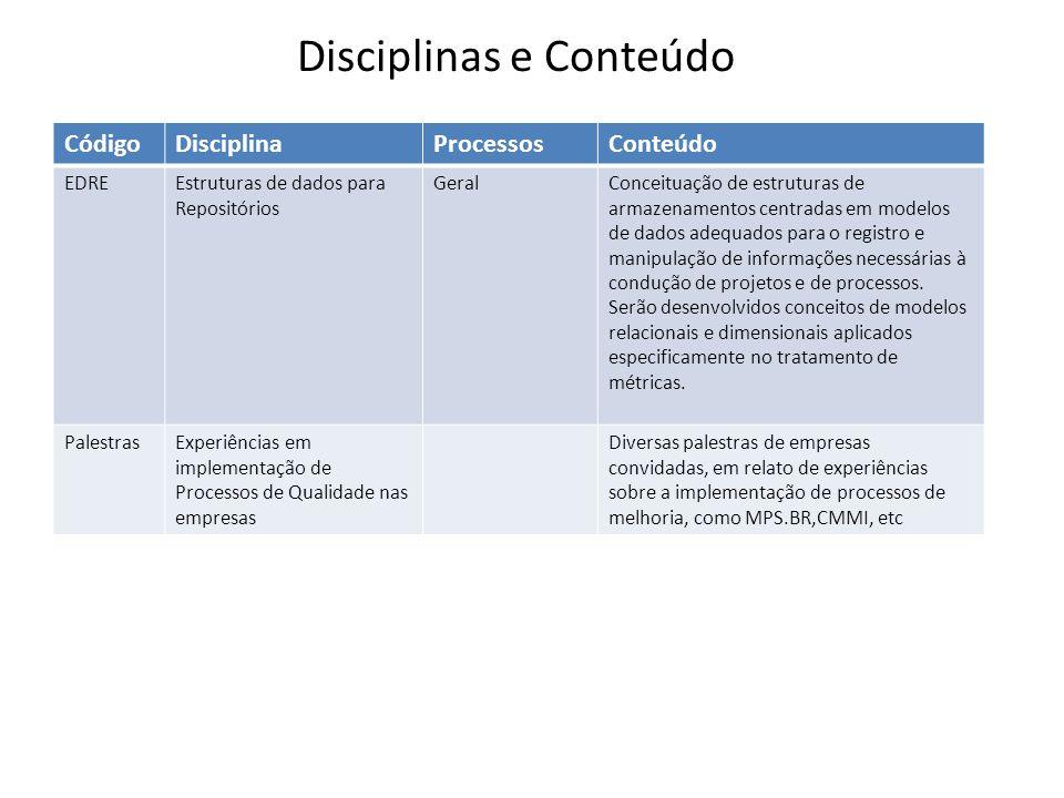 CódigoDisciplinaProcessosConteúdo EDREEstruturas de dados para Repositórios GeralConceituação de estruturas de armazenamentos centradas em modelos de