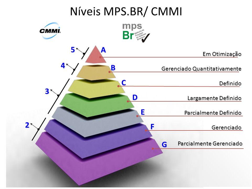Níveis MPS.BR/ CMMI Em Otimização Gerenciado Quantitativamente Definido Largamente Definido Parcialmente Definido Gerenciado A B C D E F Parcialmente Gerenciado G 2 3 4 5