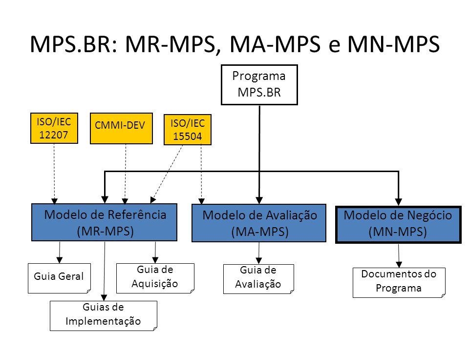 Programa MPS.BR ISO/IEC 12207 Modelo de Referência (MR-MPS) CMMI-DEV Modelo de Negócio (MN-MPS) Modelo de Avaliação (MA-MPS) ISO/IEC 15504 Documentos do Programa Guia de Avaliação Guia Geral Guias de Implementação Guia de Aquisição MPS.BR: MR-MPS, MA-MPS e MN-MPS
