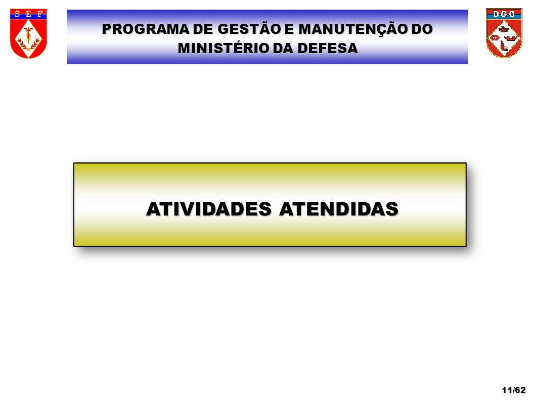 ATIVIDADES ATENDIDAS PROGRAMA DE GESTÃO E MANUTENÇÃO DO MINISTÉRIO DA DEFESA 11/62