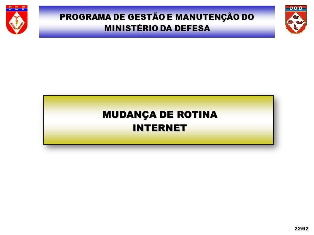MUDANÇA DE ROTINA INTERNET PROGRAMA DE GESTÃO E MANUTENÇÃO DO MINISTÉRIO DA DEFESA 22/62