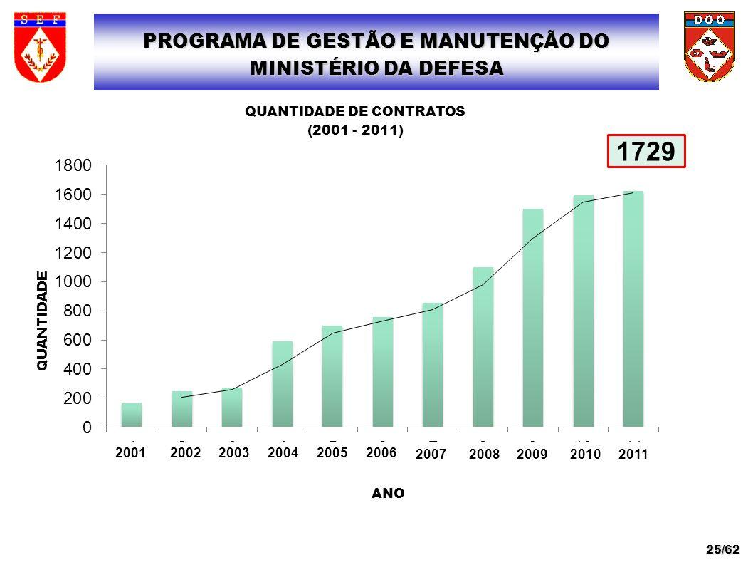 20072008200920102011 PROGRAMA DE GESTÃO E MANUTENÇÃO DO MINISTÉRIO DA DEFESA 25/62