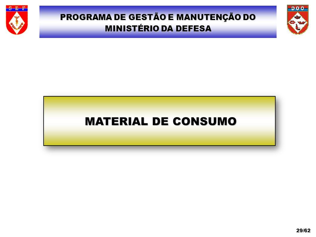 MATERIAL DE CONSUMO PROGRAMA DE GESTÃO E MANUTENÇÃO DO MINISTÉRIO DA DEFESA 29/62