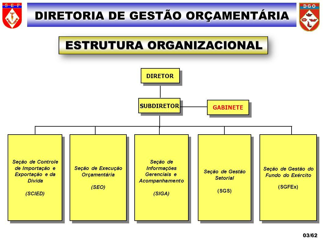 Seção de Controle de Importação e Exportação e da Dívida (SCIED) Seção de Controle de Importação e Exportação e da Dívida (SCIED) Seção de Execução Or