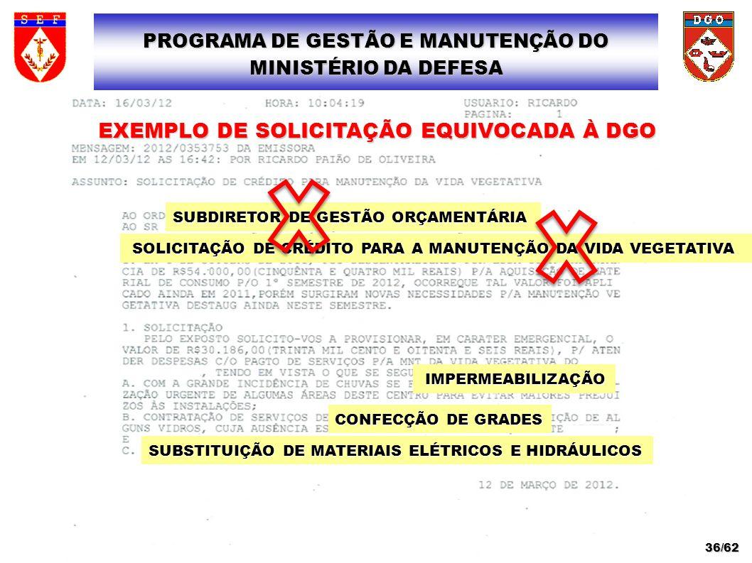 PROGRAMA DE GESTÃO E MANUTENÇÃO DO MINISTÉRIO DA DEFESA 36/62 SOLICITAÇÃO DE CRÉDITO PARA A MANUTENÇÃO DA VIDA VEGETATIVA SOLICITAÇÃO DE CRÉDITO PARA
