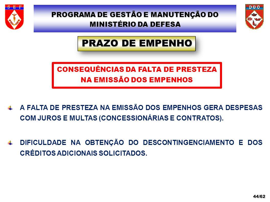 A FALTA DE PRESTEZA NA EMISSÃO DOS EMPENHOS GERA DESPESAS COM JUROS E MULTAS (CONCESSIONÁRIAS E CONTRATOS). DIFICULDADE NA OBTENÇÃO DO DESCONTINGENCIA
