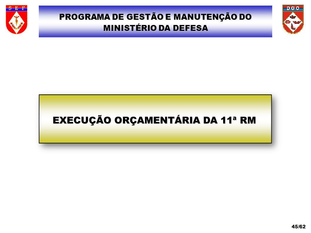 EXECUÇÃO ORÇAMENTÁRIA DA 11ª RM PROGRAMA DE GESTÃO E MANUTENÇÃO DO MINISTÉRIO DA DEFESA 45/62